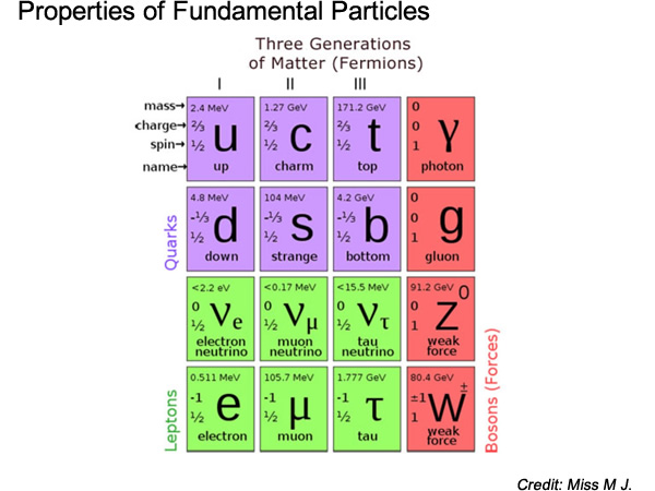 science fundamental particles