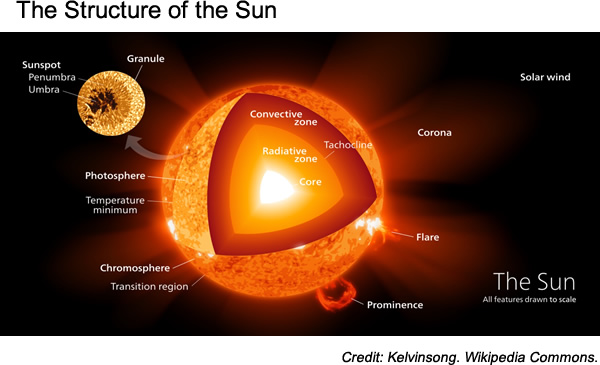 science structure of the sun